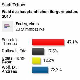 Zum Ausgang der Bürgermeisterwahl in Teltow